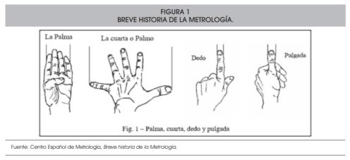 metrologia